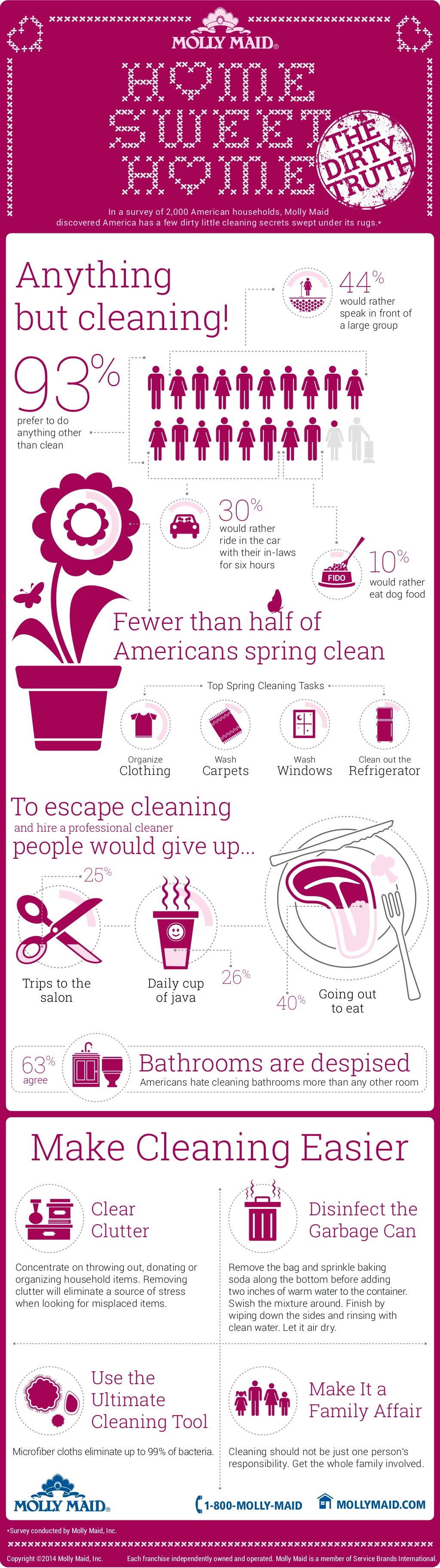 Cleaning infographic for Molly Maid Brand